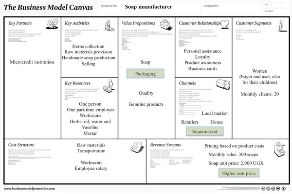Fig. 1: The business model canvas of a soap manufacturing business