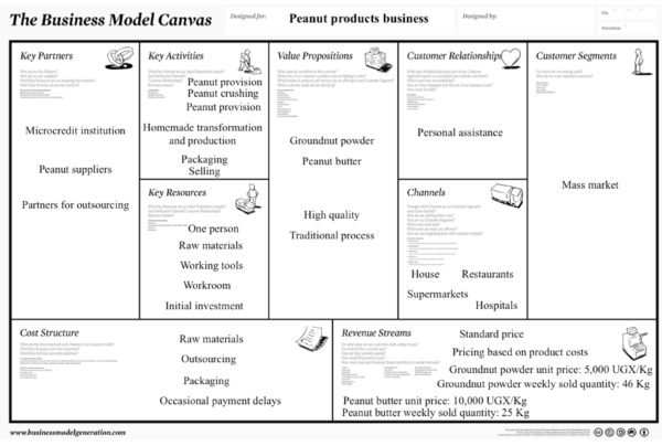 Fig. 1: The business model canvas of a peanut product business